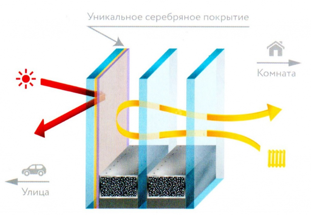 Климатическая плёнка Прохлада в ВеликомНовгороде